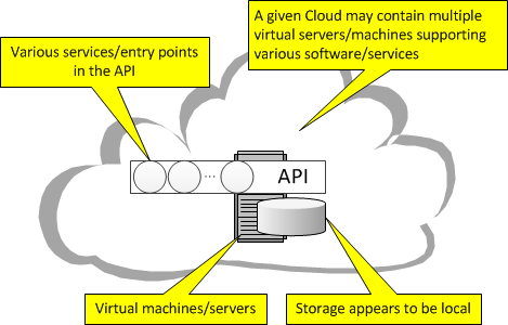 Cloud Computing Application Program Interface (API)
