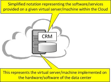Cloud Computing Noatation