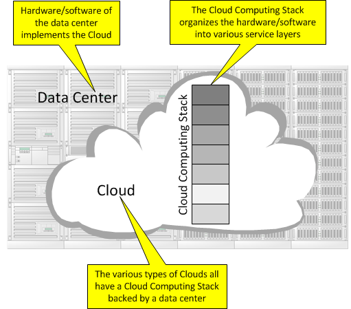 Data Center Example for Cloud Computing