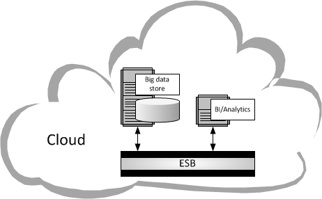 Enterprise Service Bus (ESB) in the Cloud