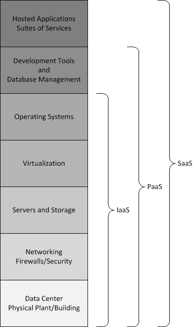 Cloud Computing: IaaS, PaaS, and SaaS