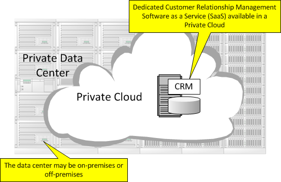 Private Cloud in Cloud Computing