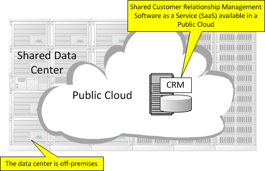 Public Cloud in Cloud Computing