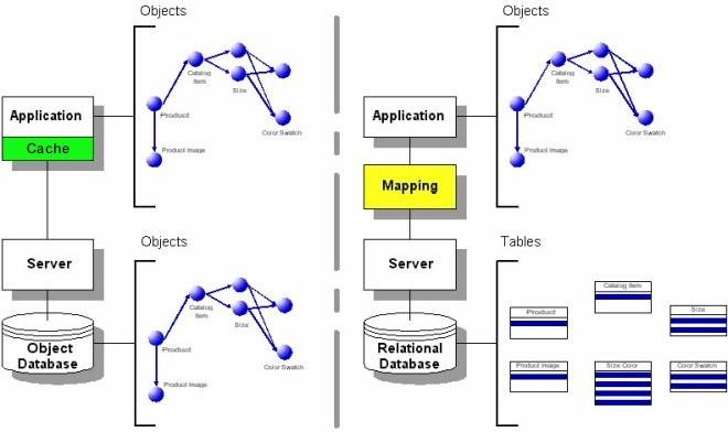 Impedance mismatch comparison transparent persistence