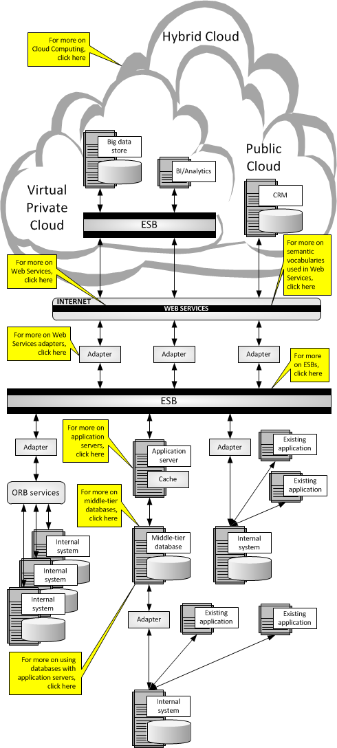 Enterprise service-oriented architecture with cloud computing