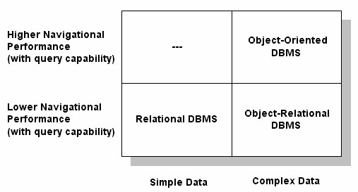 A better DBMS Matrix