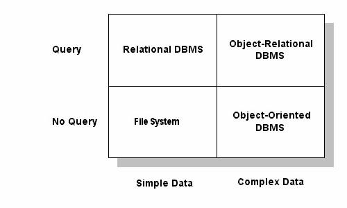 Stonebraker's DBMS Matrix ORDBMS