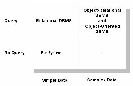 Errors in Stonebraker's DBMS Matrix