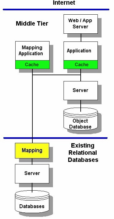 Using XML and object databases