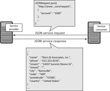 JSON Messages
