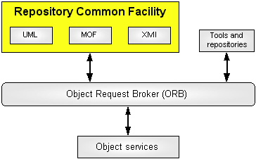OMG metadata repository architecture