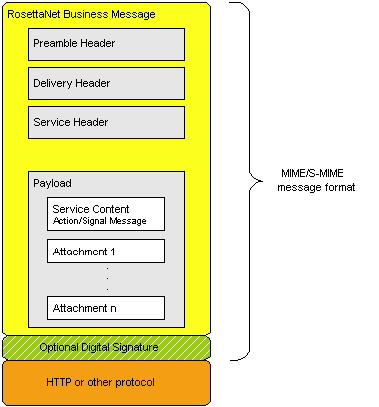RosettaNet Implementation Framework (RNIF)