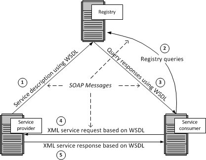Web Services basics