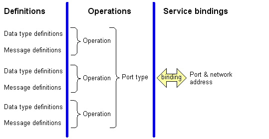 Basic parts of WSDL