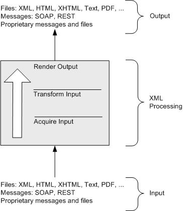 XML Processing